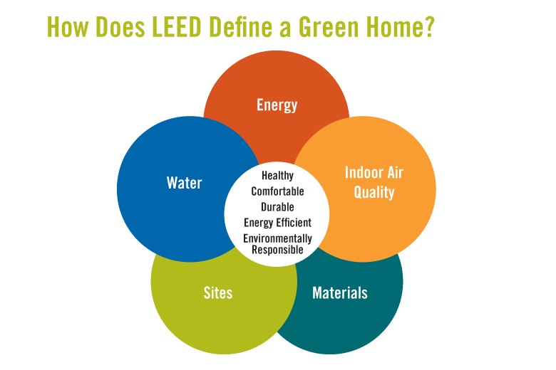 What is a leed certification leed implementation for Advantages of leed certification