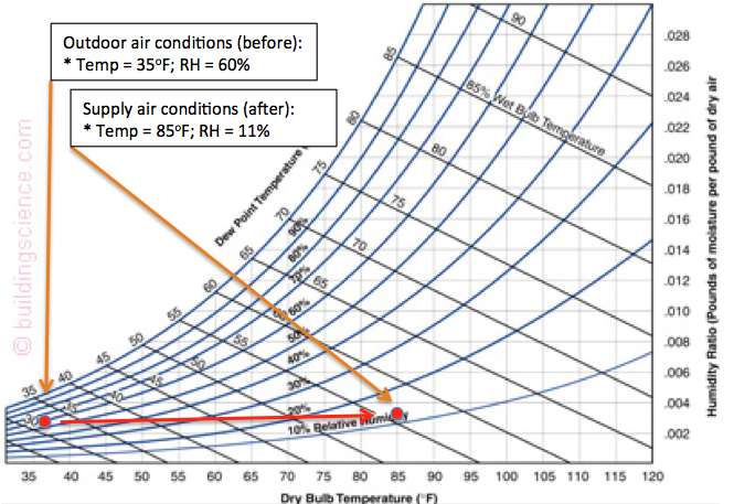 Psychrometric chart showing sensible heating of outdoor air