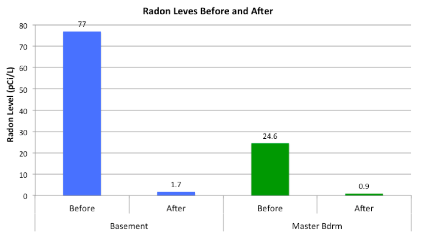 Radon before and after